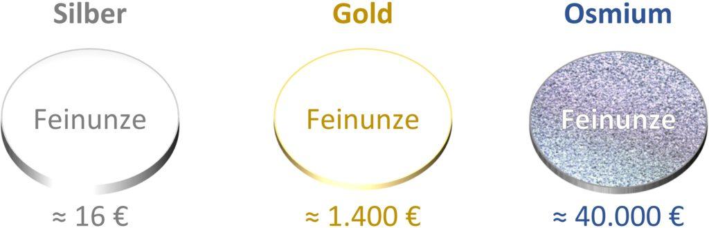 Eine Unze Osmium kostet derzeit ca. 40.000 Euro. Gold und Silber sind im Vergleich günstiger