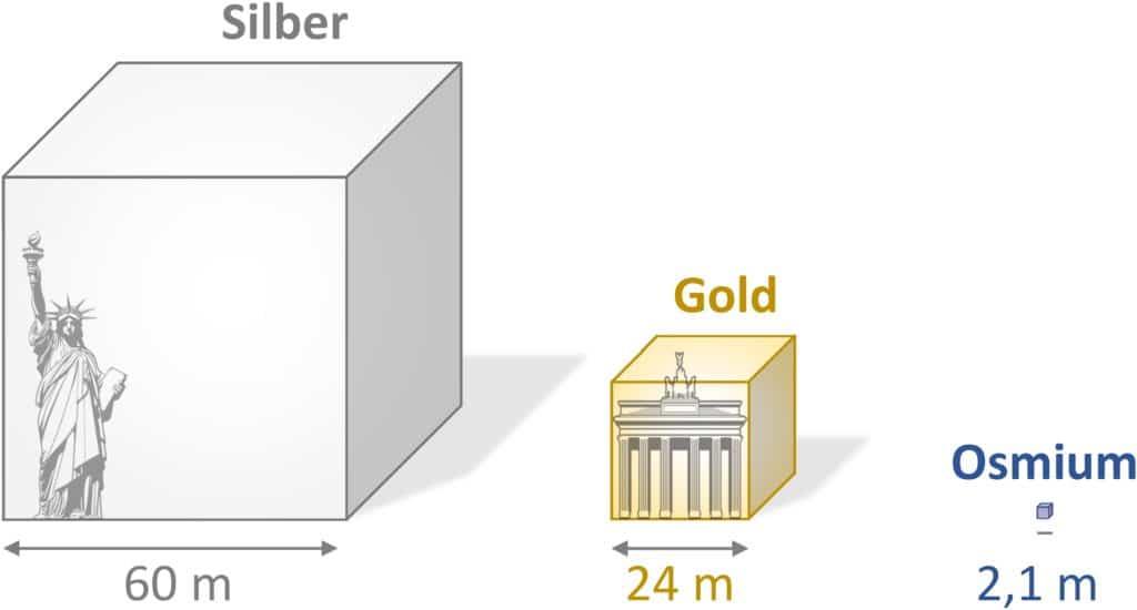Das seltenste Metall der Erde ist Osmium. Es ist weniger verfügbar als Gold und Silber