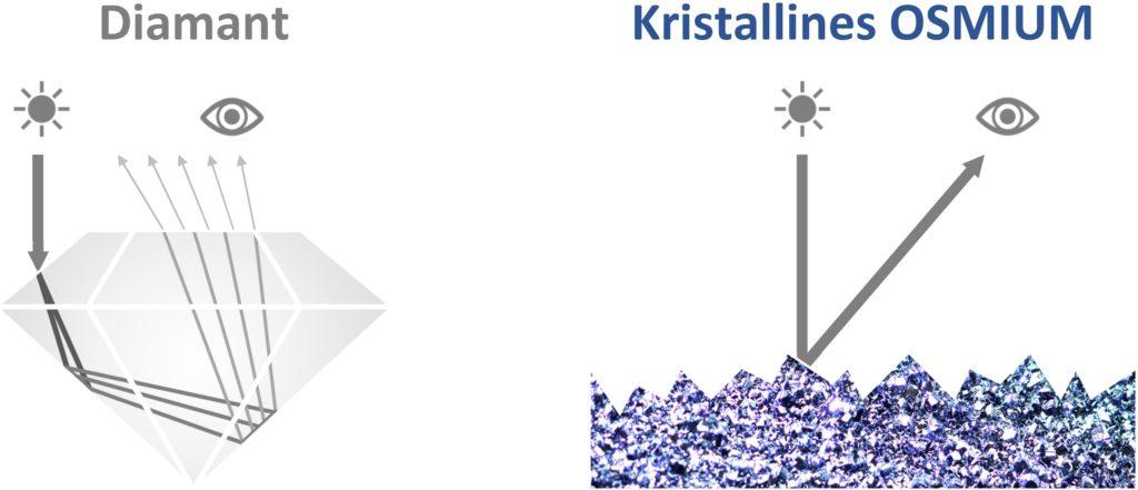 Osmium und Diamanten unterscheiden sich in ihrer Reflexionsfähigkeit und Lichtbrechung