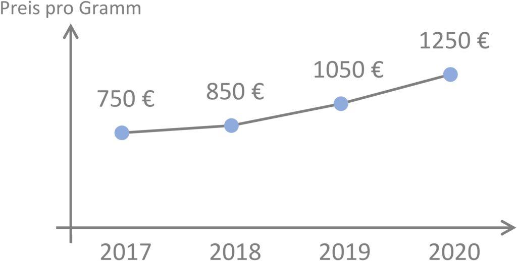 Der Osmium-Preis hat einen positiven Trend zu verzeichnen
