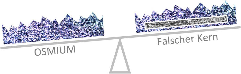 Osmium kann keinen falschen Kern besitzen, da dieser das Gewicht verringert.
