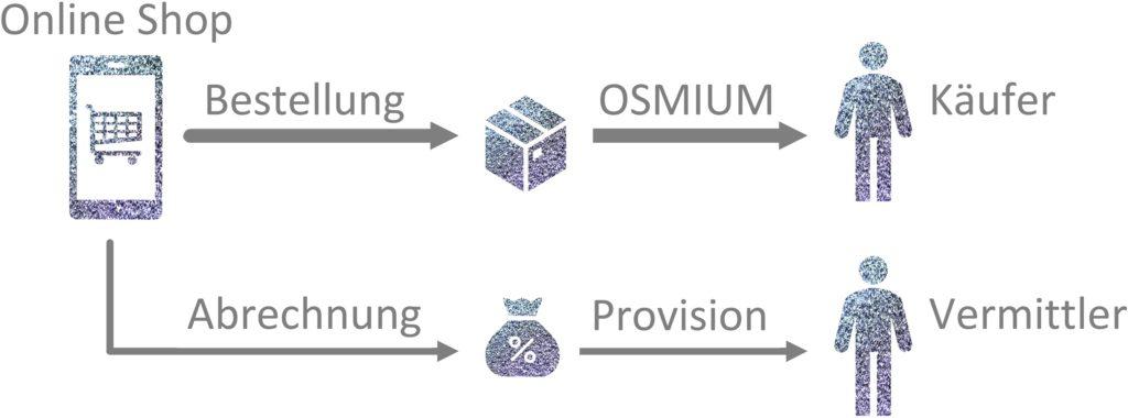 Osmium kann rabattiert gekauft werden oder mit einer Provision vermittelt werden